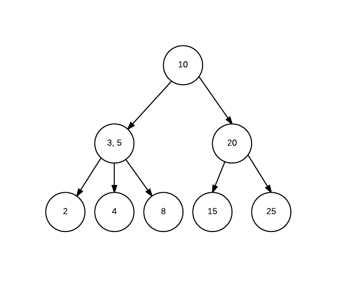 2-3tree