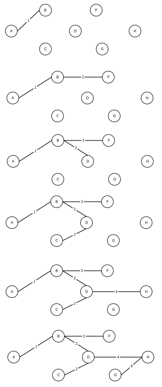 how to find the minimum spanning tree