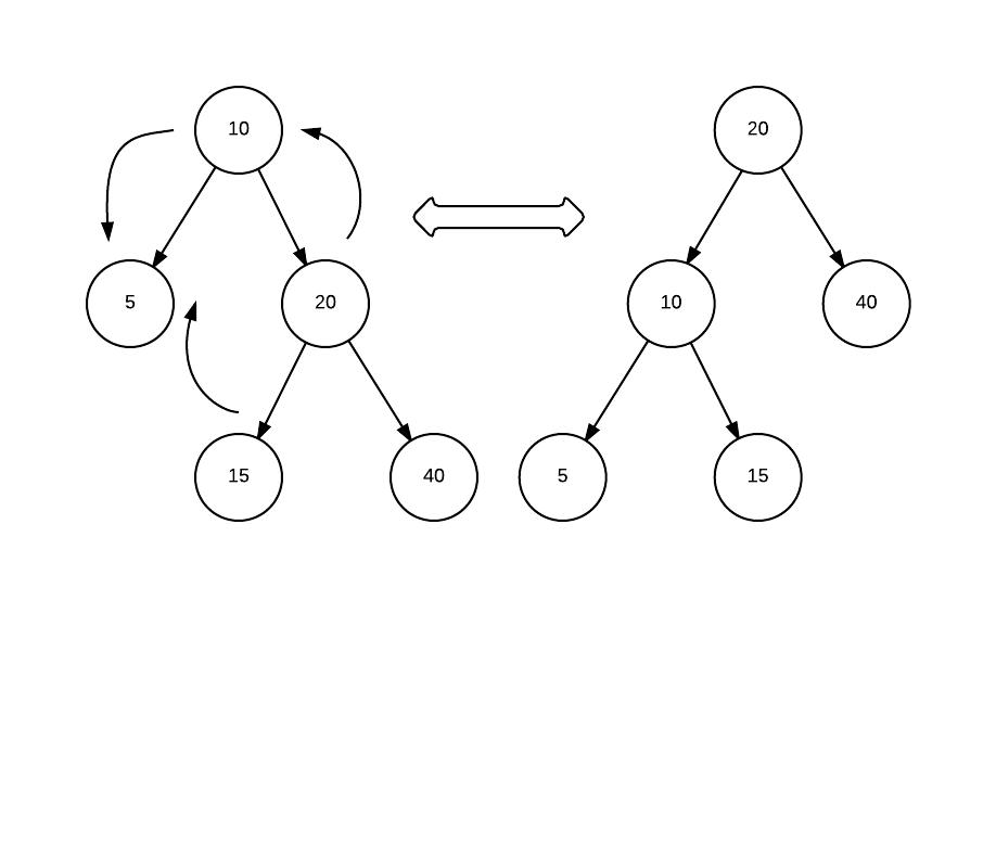 tree_rotation